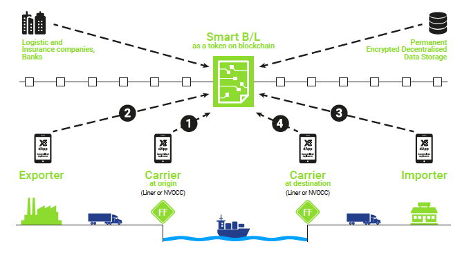 Blockchain basierte Schiffsfrachtbriefe / Konossemente